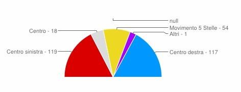 Sénat Italie 2013.jpg