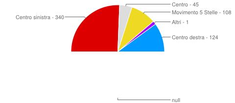 Chambre des Représentants Italie 2013.png