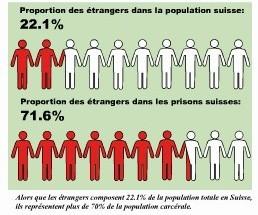 Suisse pourcentage d'étrangers en prison..jpg