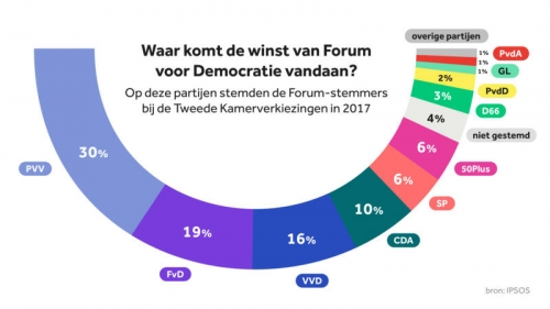 Ipsos FvD.jpg