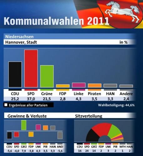 élections municipales 2011 Hanovre.jpg