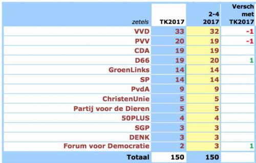 PVV sondage 1.png