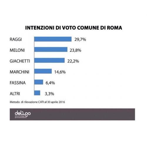 sondage ROme.jpg
