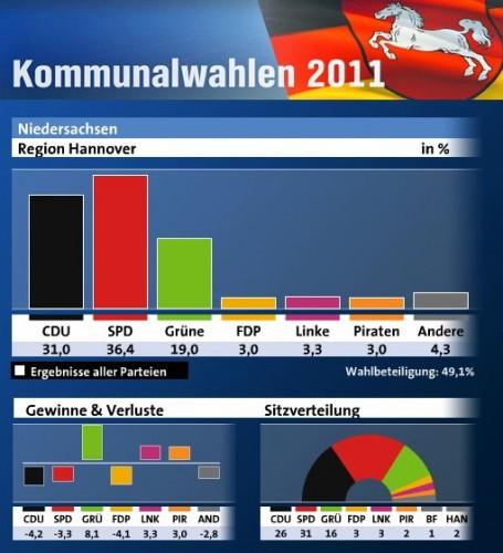 élections région de Hanovre 2011.jpg