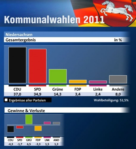 élections municipales Basse-Saxe 2011.jpg